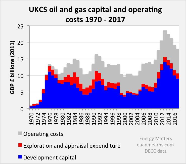 UK North Sea Oil Production Decline | Energy Matters