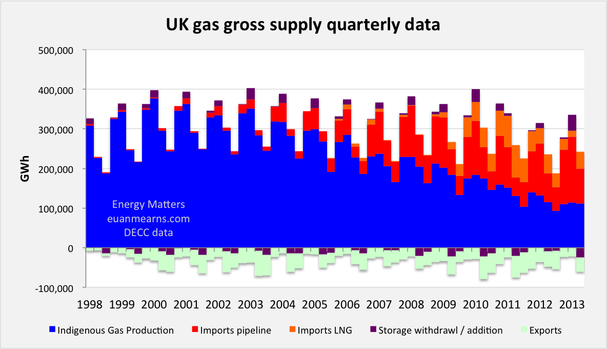 The changing face of UK electricity supply | Energy Matters