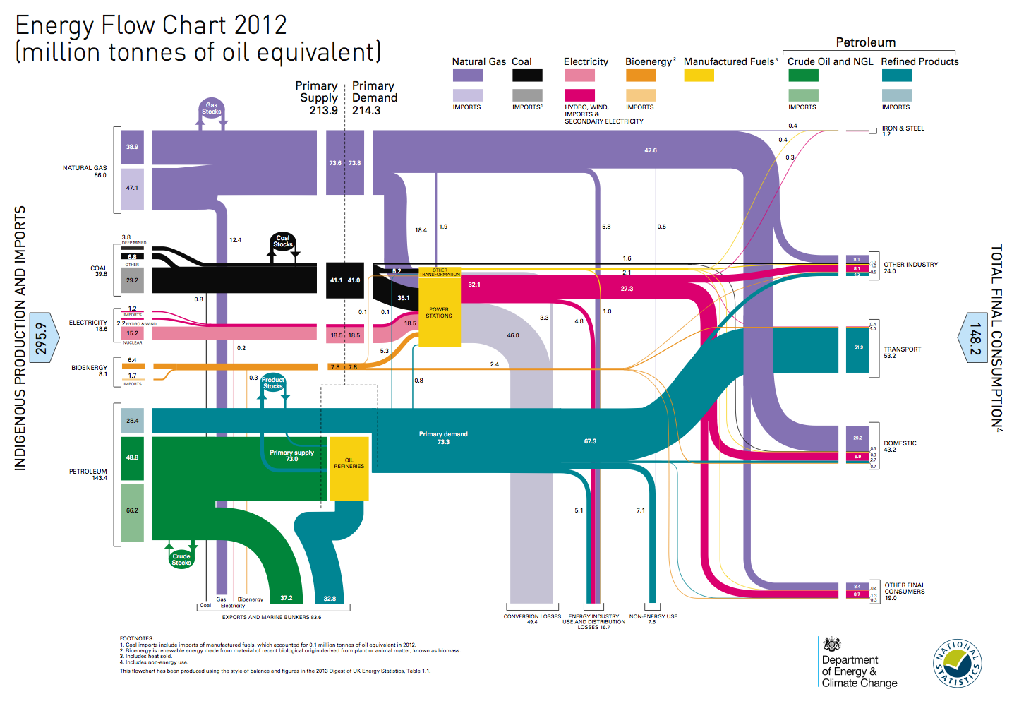 Uk energy flows 2012 energy matters but want to try and keep energy matters ticking along with a couple of very short posts with complicated charts the above chart is called a sankey pooptronica