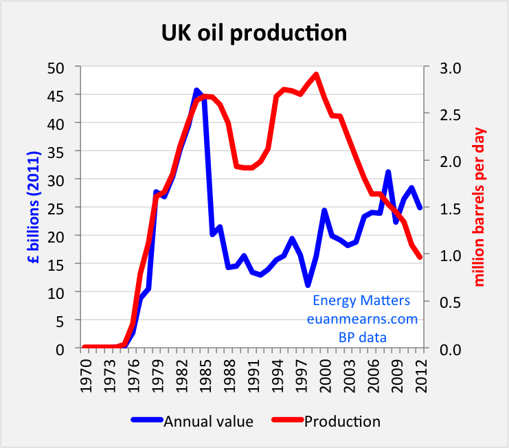 uk_oil_production+value.png