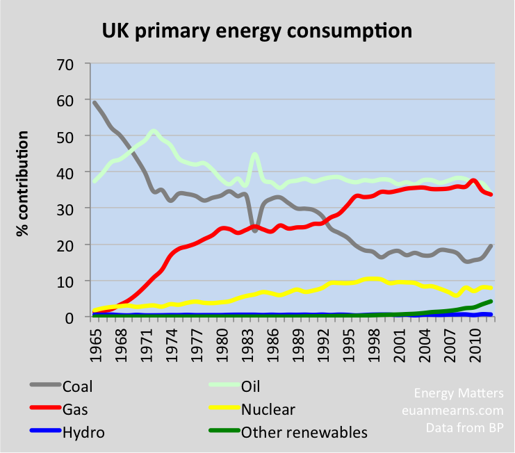 Energiewende: Germany, UK, France and Spain | Energy Matters