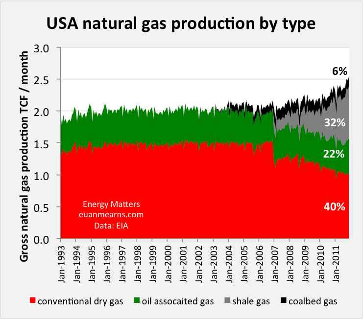 What Is The Real Cost Of Shale Gas Energy Matters - Us shale plays map eia