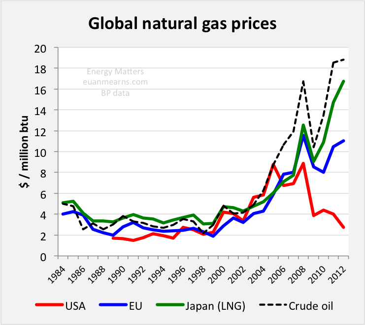 Figure 1 in 2012 the average price of imported lng