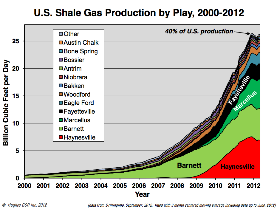 What Is The Real Cost Of Shale Gas Energy Matters - Us shale play map 2016