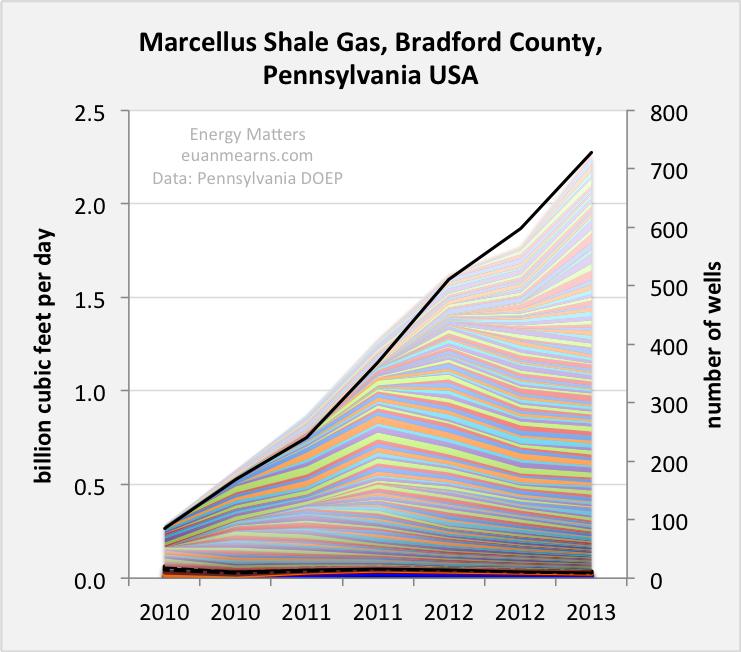 Marcellus shale gas Bradford Co Pennsylvania: production
