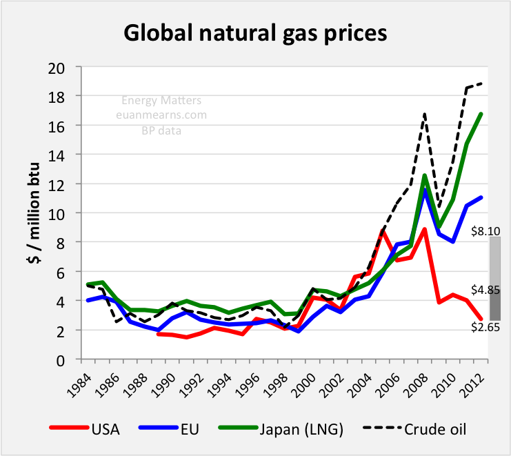 Btu In Natural Gas Vs Oil