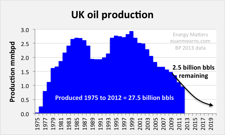 Image result for uk oil output