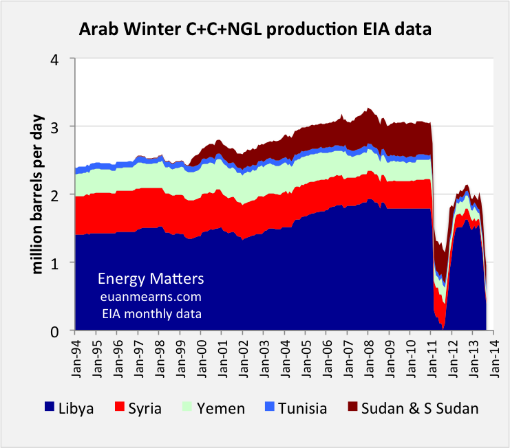 The Arab Spring – Impact on Oil Production | Energy Matters