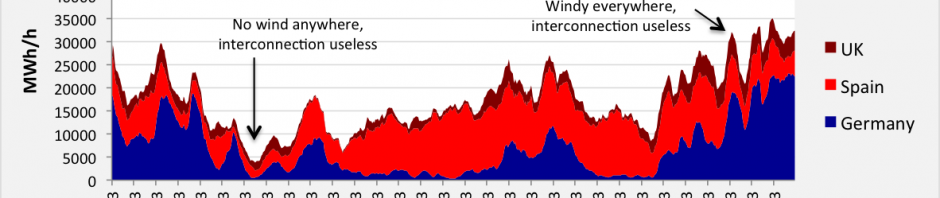 Stacked wind chart for Germany, Spain and the UK, January 2013
