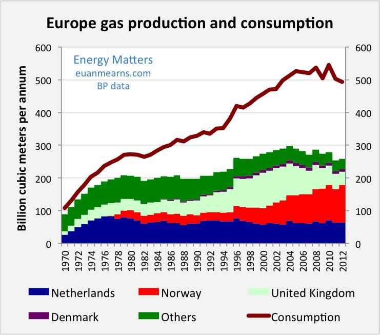 Gasproduktion Verbauch Europa historisch
