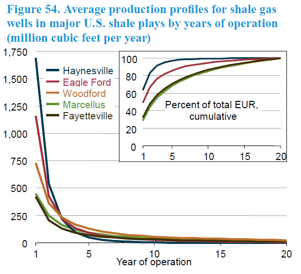 Average Decline Curves by Shale Play