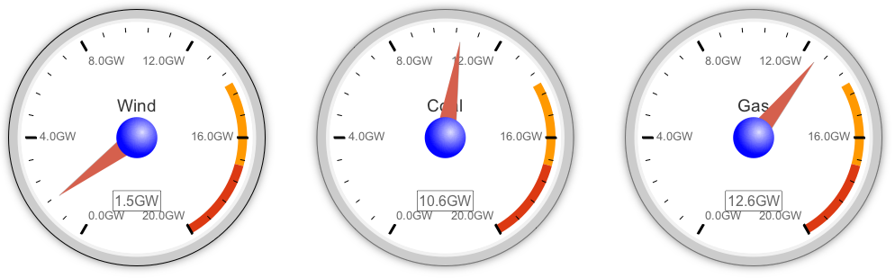 Clive Best: Live UK grid monitor