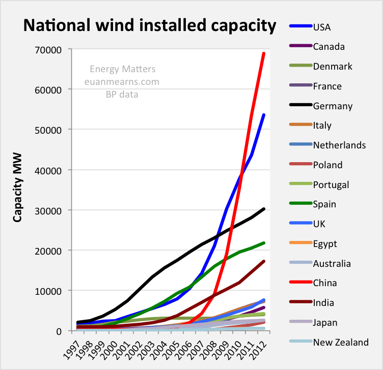 How Wind Turbines Alignment to Wind Direction Affects ...