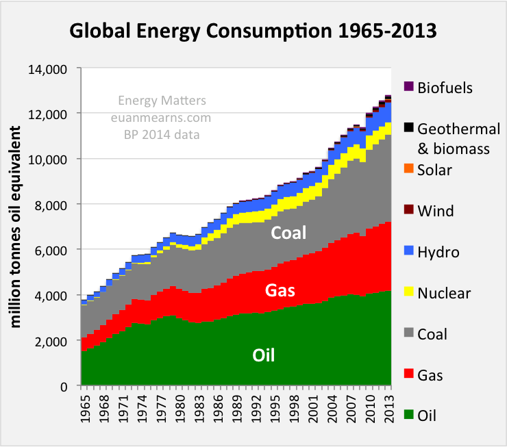 Global Energy Trends – BP Statistical Review 2014