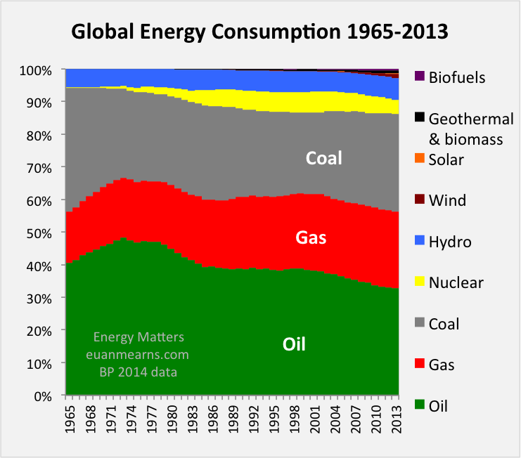 Bp Statistical Review Of World Energy 2020.Global Energy Trends Bp Statistical Review 2014 Energy