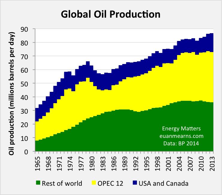 Broken Energy Markets and the Downside of Hubbert's Peak thumbnail