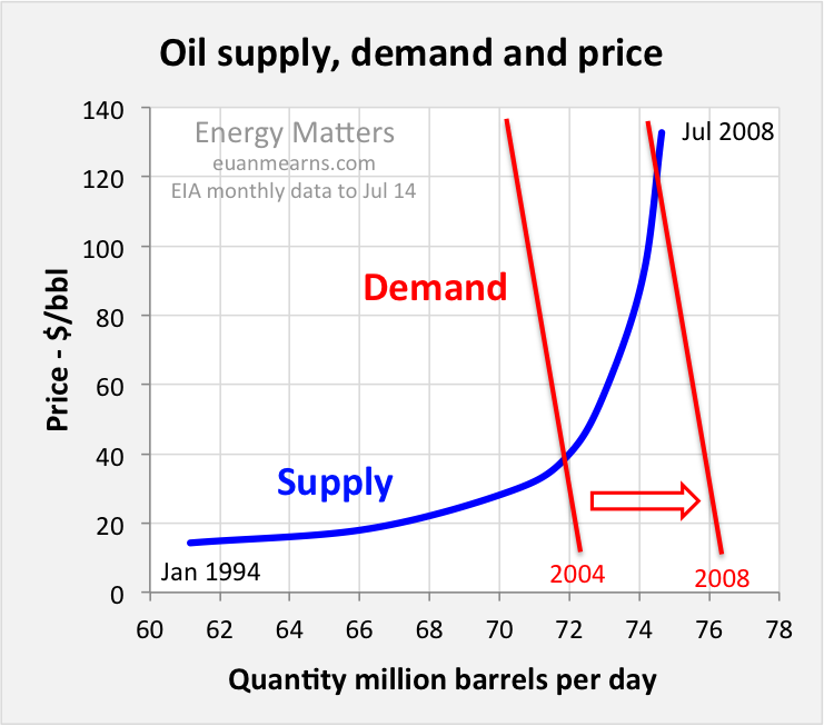 Oil Price Scenarios for 2015 and 2016 | Energy Matters