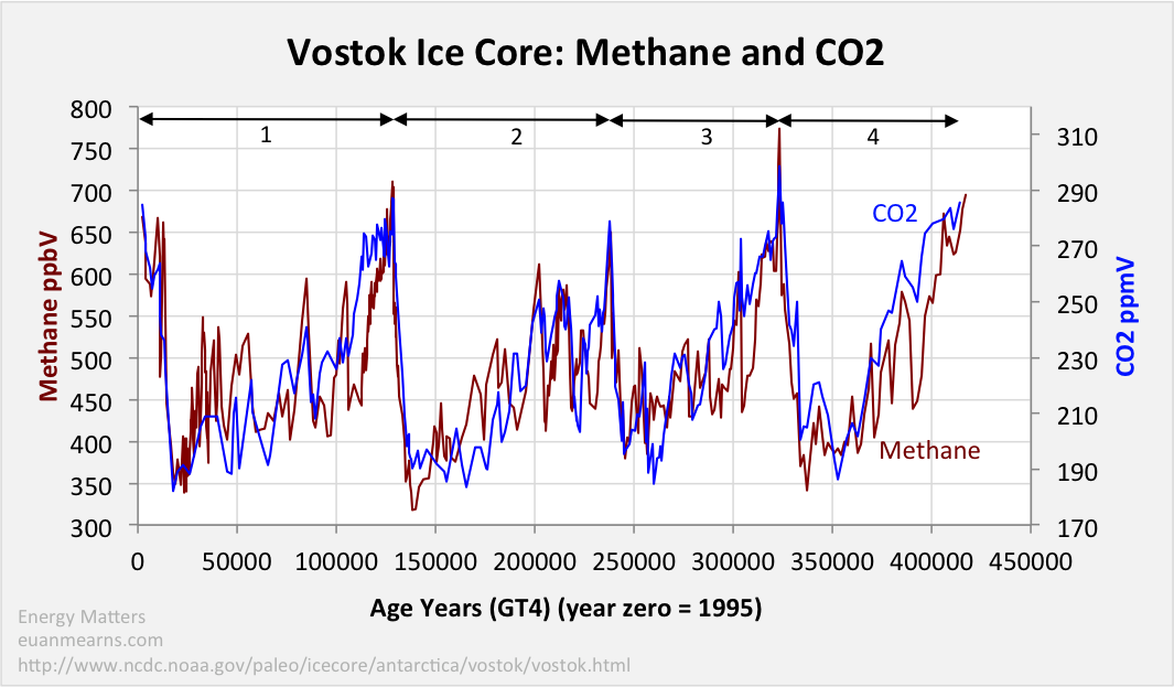 figure 5 co2 lags methane in a manner similar to the lag between co2 and  temperature  this time lag requires an explanation rooted in the  geochemical