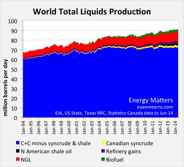 Global Oil and Other Liquid Fuels Production Update | Energy