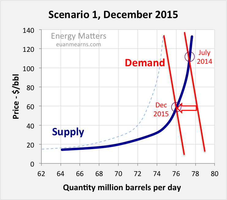 Oil Price Scenarios For 2015 And 2016 thumbnail