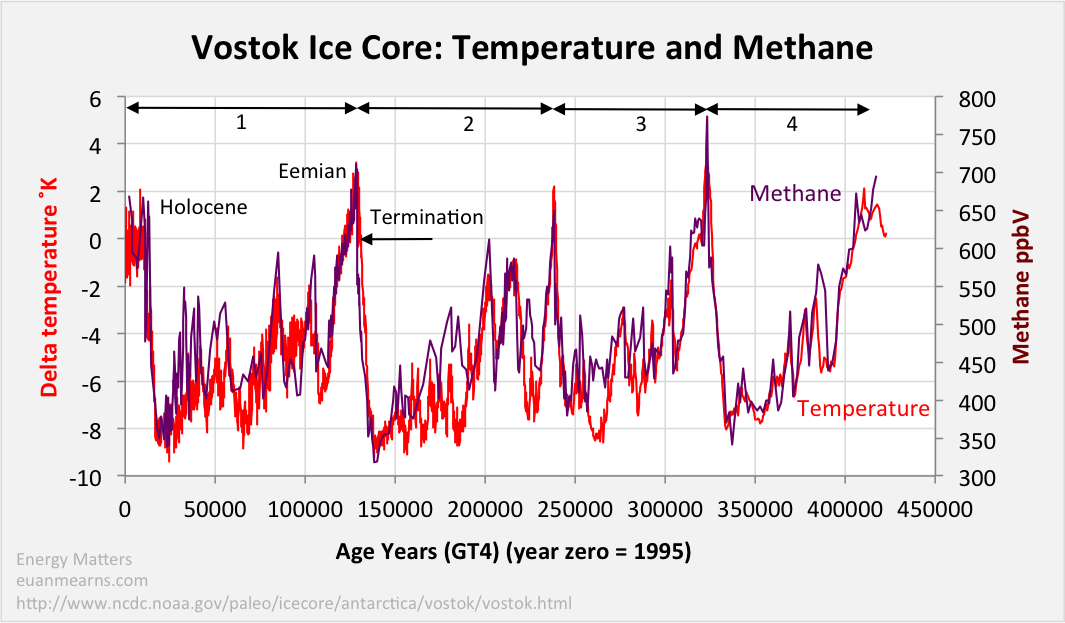 The Vostok Ice Core: Temperature, CO2 and CH4 | Energy Matters