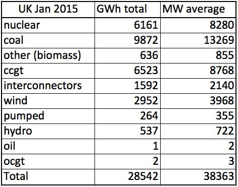 Gridwatch UK January 2015 | Energy Matters