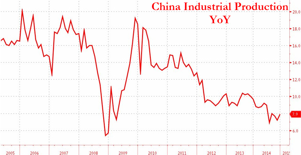 Is China undergoing economic weakness?