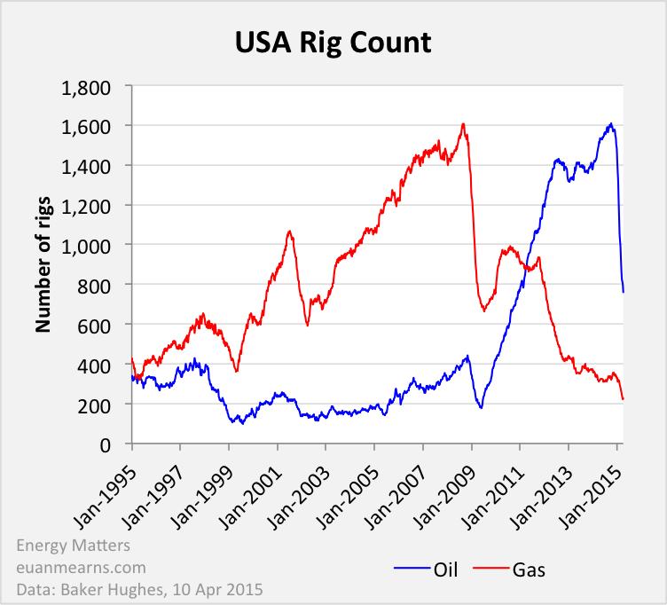 US Oil Production Forecast Scenario | Energy Matters