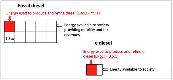The Thermodynamic and Economic Realities of Audi's E Diesel