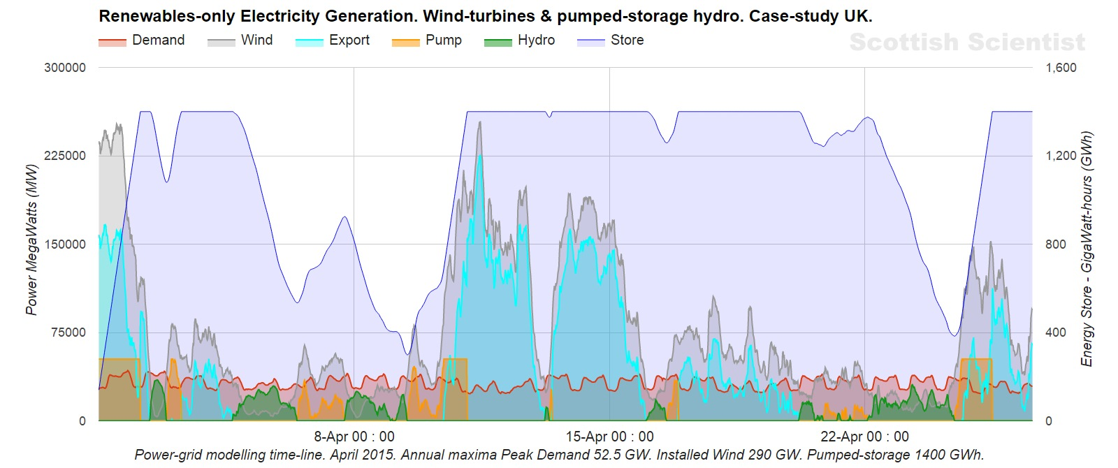 The Loch Ness Monster Of Energy Storage Matters Water Tank Diagrams Hot Tanks Only Busters Addressing Catch 1 Here Is Alternative Model From Ss Beautiful Chart Btw How Did You Make It