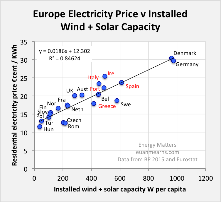 figure 1 the y-axis shows residential electricity prices for the second  half of 2014 from eurostat  the x-axis installed wind + solar capacity for  2014 as