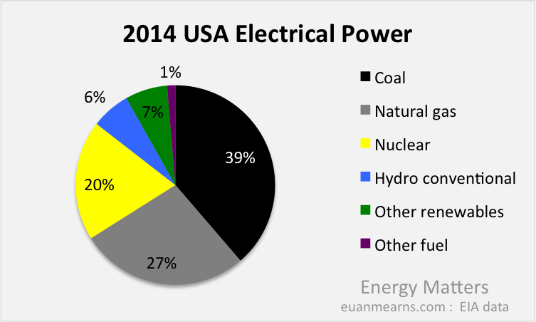 Obamas CO2 Deception – Electrical Pie Chart