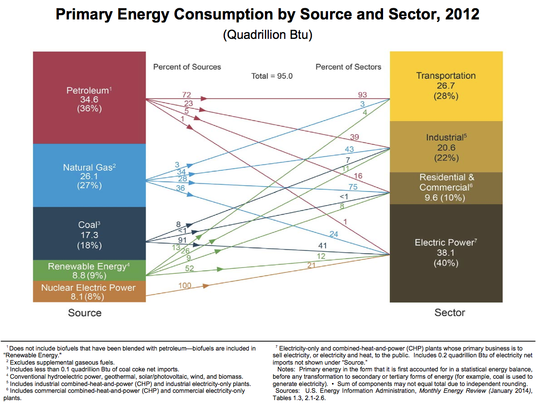 Obamas Co2 Deception Energy Matters Natural Gas Power Plant Diagram Impact On Total Us Emissions
