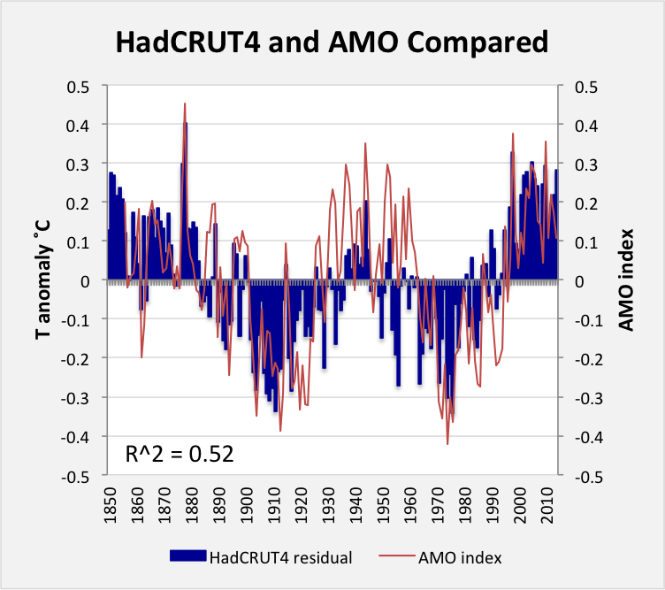 The Atlantic Multidecadal Oscillation and the Temperature
