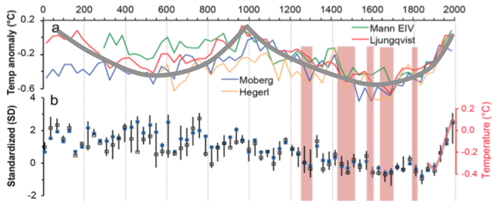 Bond Cycles and the Role of The Sun in Shaping Climate