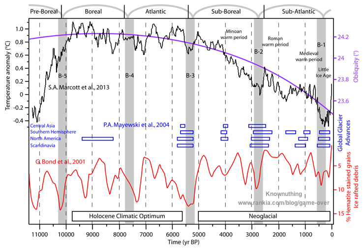 A Warm Period by Any Other Name – The Climatic Optimum