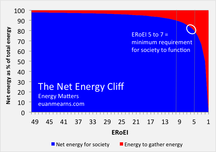 ERoEI for Beginners | Energy Matters