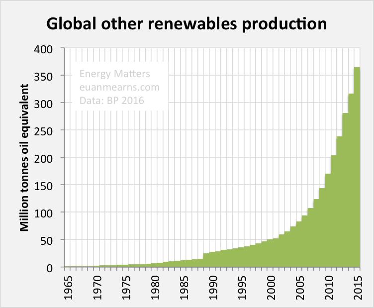 Geothermal Energy Graph 2016