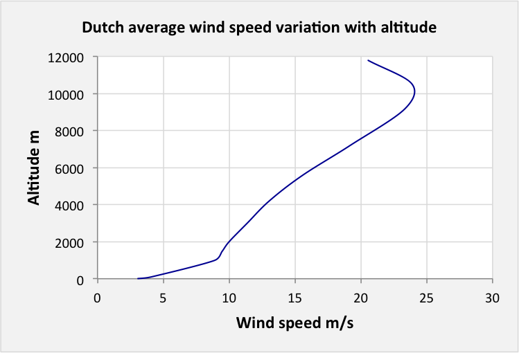 High Altitude Wind Power Reviewed   Energy Matters