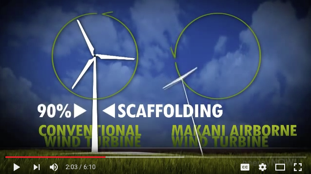 High Altitude Wind Power Reviewed | Energy Matters