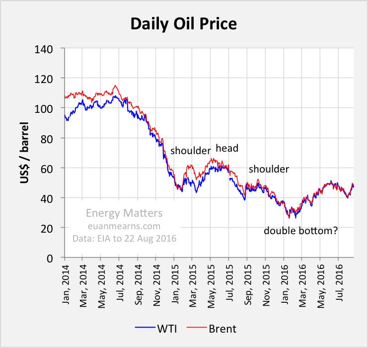 Oil production vital statistics october 2017 energy matters