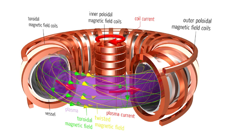 Imagining Fusion Power Energy Matters