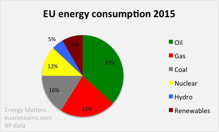 Primary Energy In The European Union And Usa Compared Energy Matters