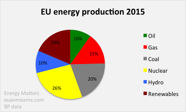 Primary Energy in The European Union and USA Compared | Energy Matters