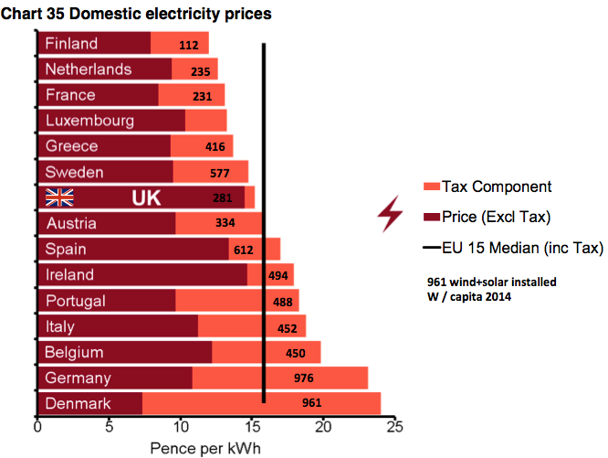For Example Domestic Electricity Denmark Has A Raw Price Of Around 7 P Kwh