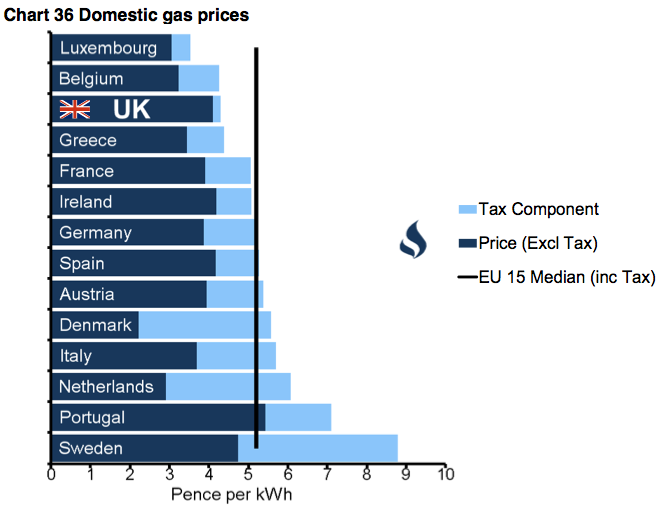 Natural Gas And Electricity Prices Have Two Main Tariffs One For Domestic Users The Tariff Being Much Lower Than