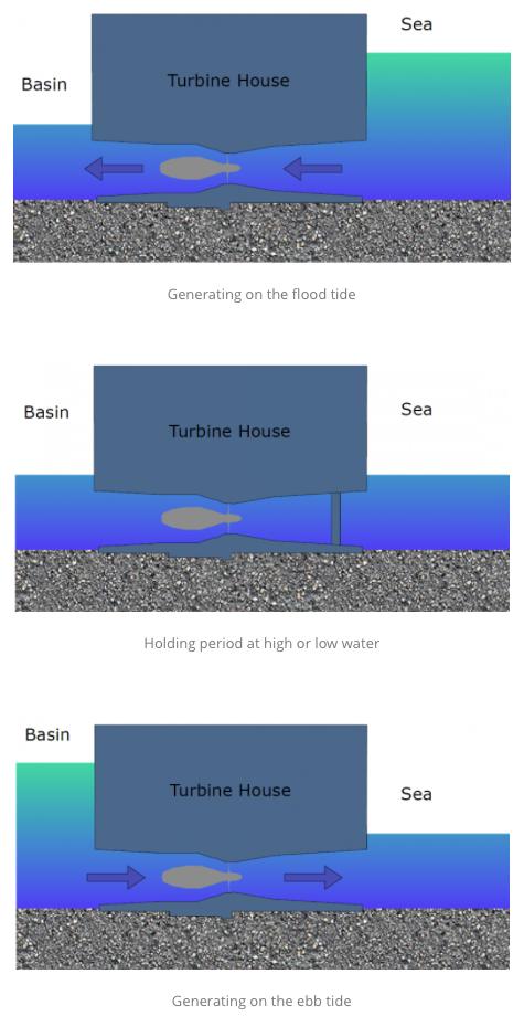 Swansea Bay Tidal Lagoon and Baseload Tidal Generation in the UK