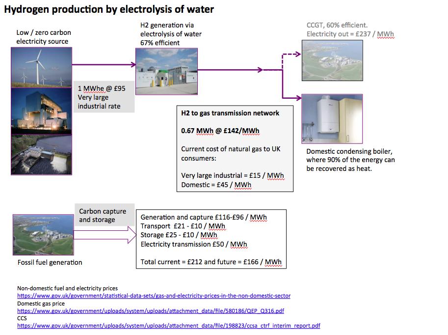 The Hydrogen Economy – More Green Mythology | Energy Matters
