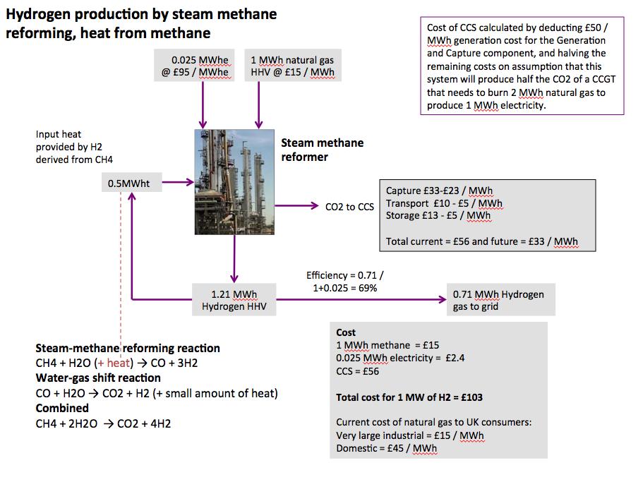 The Hydrogen Economy – More Green Mythology - OilVoice