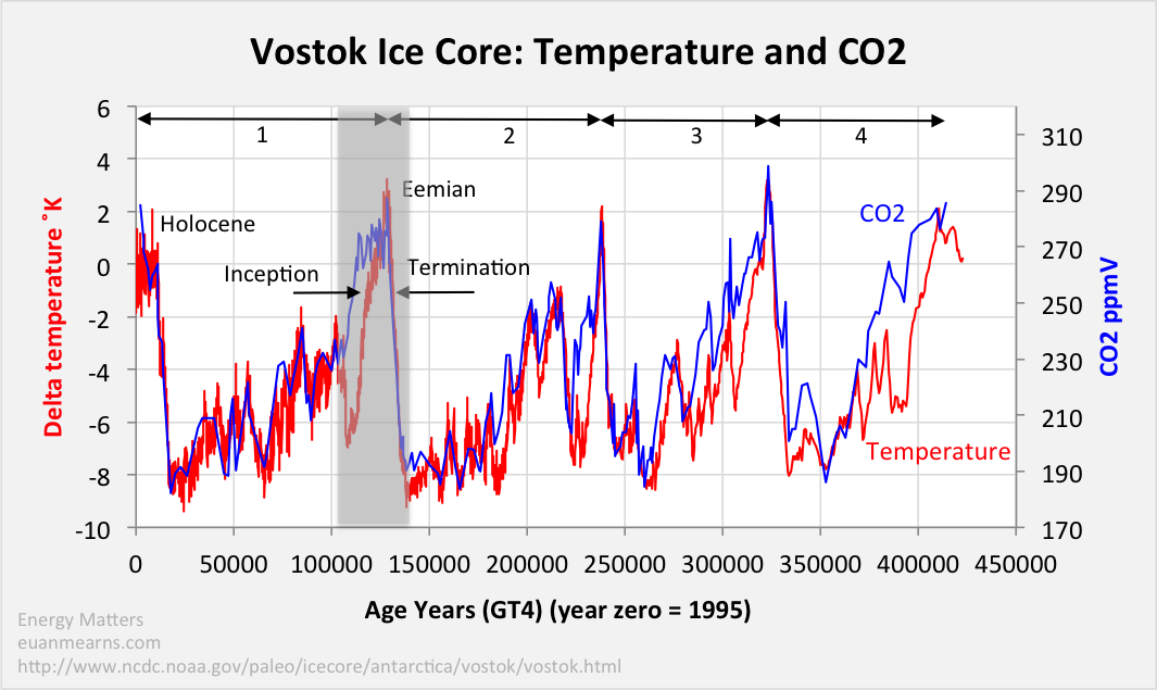 The Vostok Ice Core and the 14,000 Year CO2 Time Lag